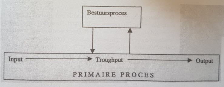 primaire proces