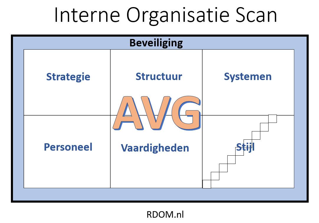 Geen AVG zonder de Interne Organisatie Scan
